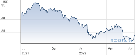 Vontier Corp performance chart