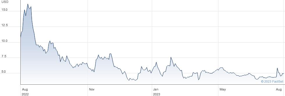 AMC Entertainment Holdings Inc performance chart