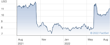 CatchMark Timber Trust Inc performance chart