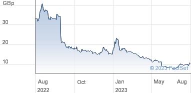 XLMedia plc Share Price (XLM) Ordinary Shares   XLM