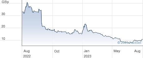 XLMEDIA performance chart