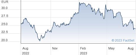 Valmet Oyj performance chart