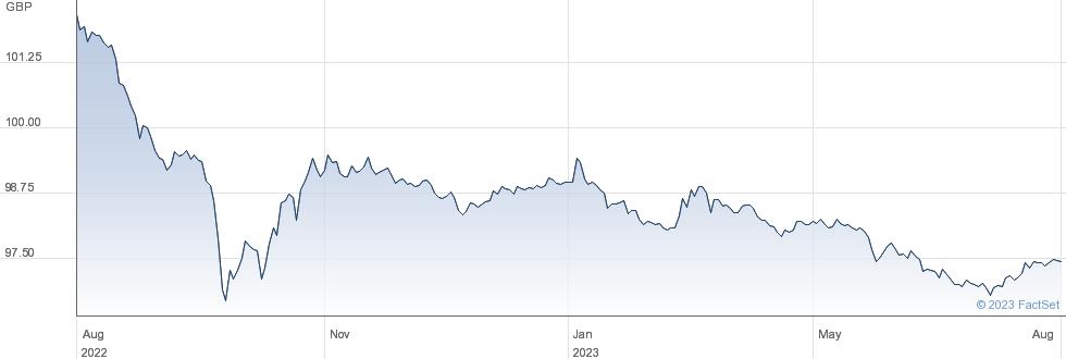 2 3/4% TR 24 performance chart
