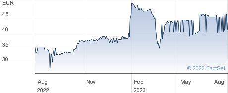 Mitsub UFJ ISB performance chart