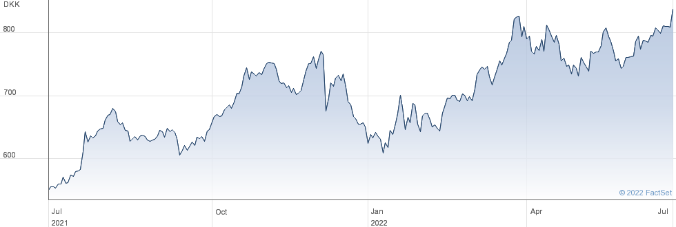 Novo Nordisk A/S performance chart