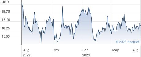 Agiliti Inc performance chart