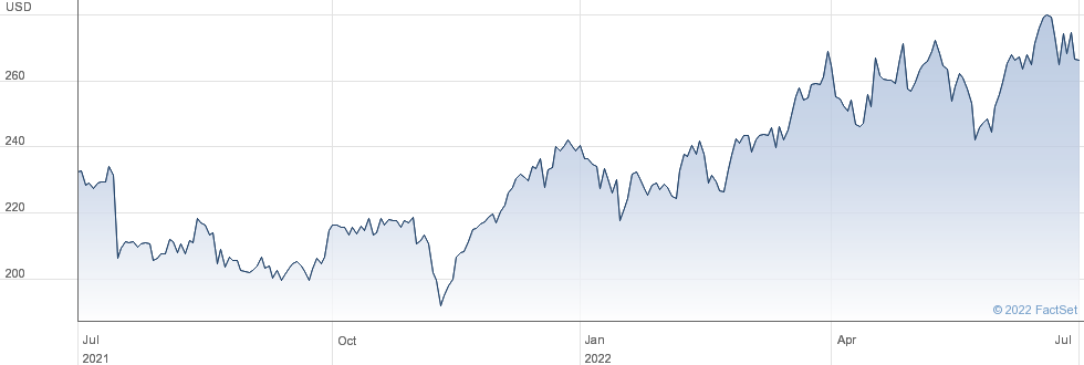 Cigna Corp performance chart