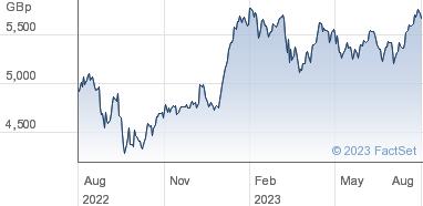 InterContinental Hotels Group plc Share Price (IHG) Ordinary