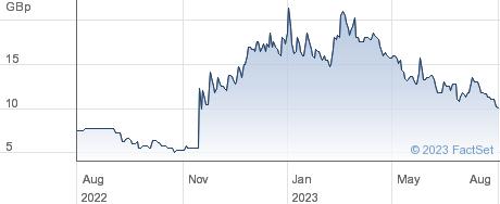 BSF ENTERPRISE. performance chart
