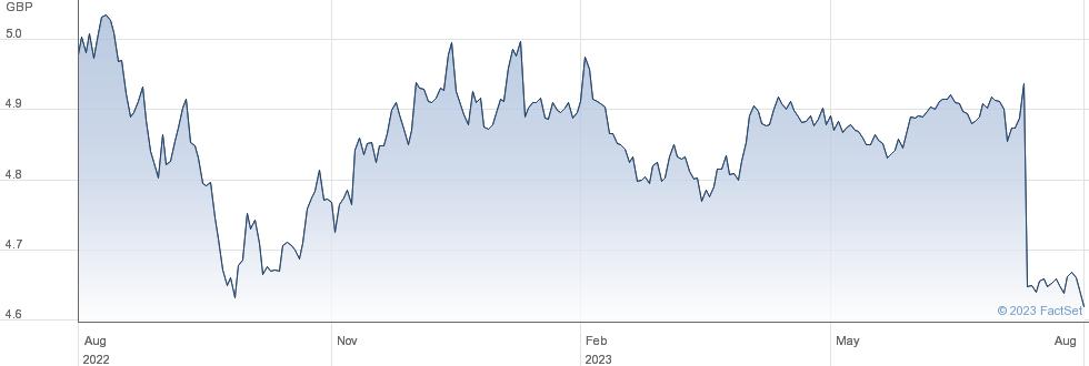JPM GHYB GBPHDG performance chart