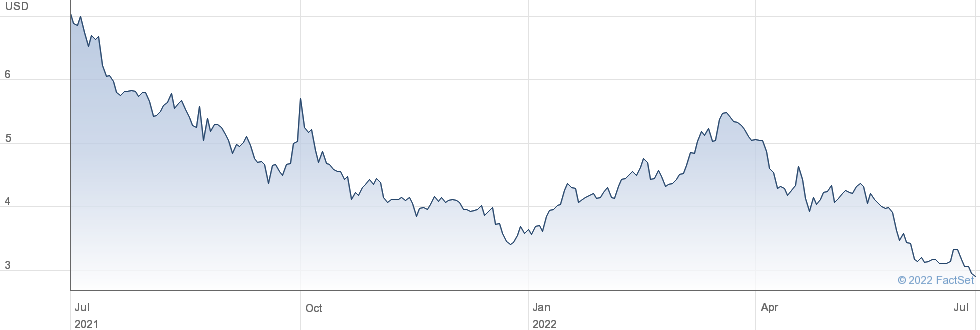 Companhia Brasileira de Distribuicao performance chart