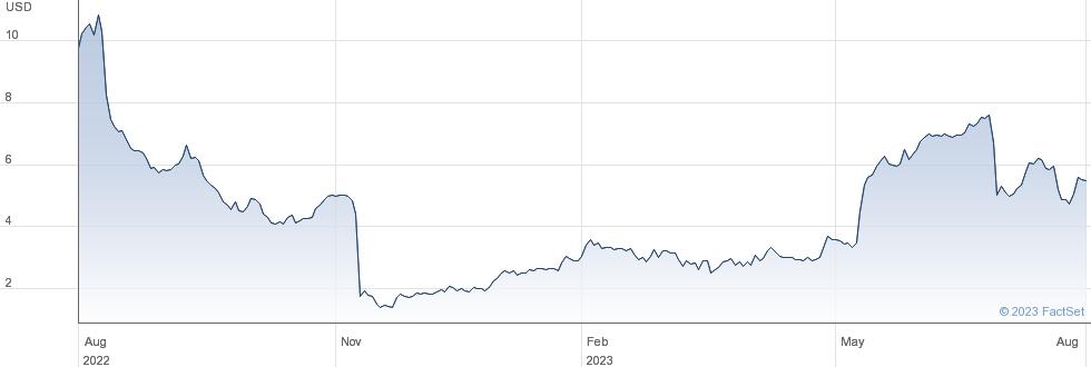 Apyx Medical Corp performance chart