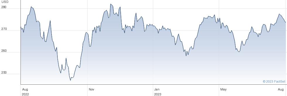 OSSIAM ETF USMV performance chart