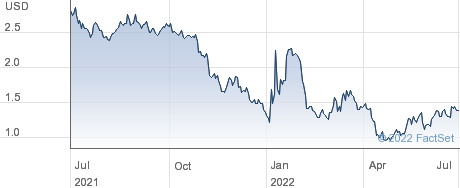 Aptorum Group Ltd performance chart