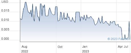 Spectacular Solar Inc performance chart
