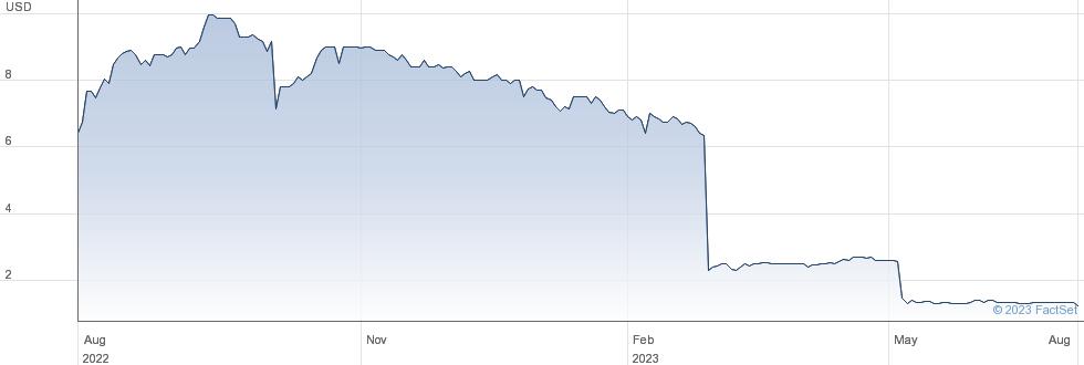 Lmp Automotive Holdings Inc performance chart