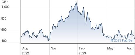 GRANITE 3XL RIO performance chart