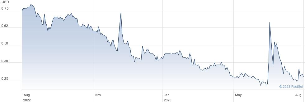 Scworx Corp performance chart