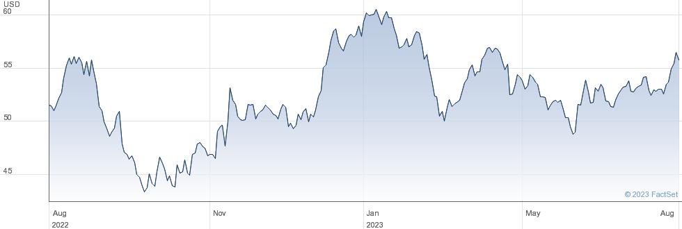 Dow Inc performance chart