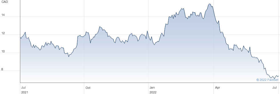 Eldorado Gold Corp performance chart