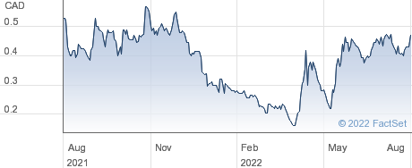 Revive Therapeutics Ltd performance chart