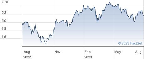 IS EU EE ED performance chart