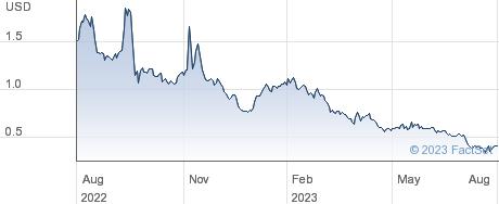 Phunware Inc performance chart