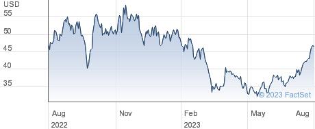 Ovintiv Inc performance chart