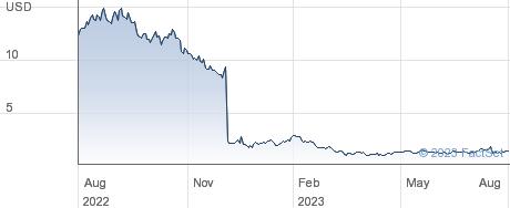 Gossamer Bio Inc performance chart