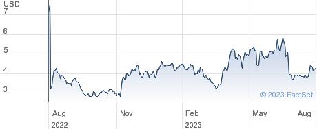 CorMedix Inc performance chart
