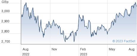 JPM BB USD EQ performance chart