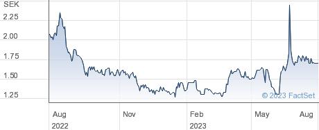 Strax AB performance chart
