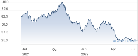 Revolve Group Inc performance chart