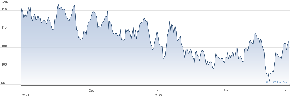 CGI Inc performance chart