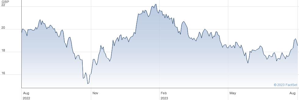 FRK CHINA ETF performance chart