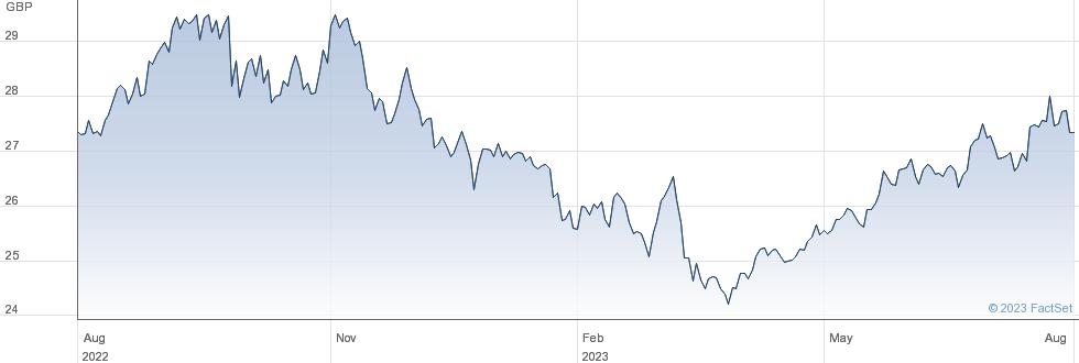 FRK INDIA ETF performance chart