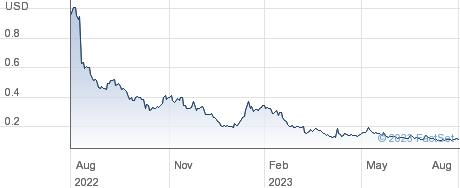 IMAC Holdings Inc performance chart