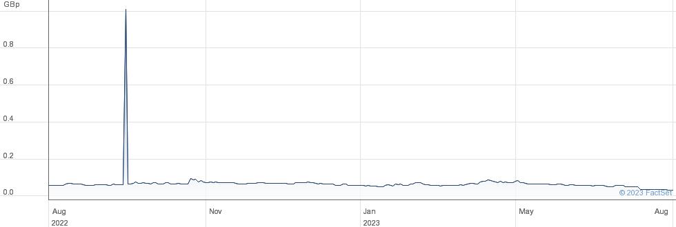 MOSMAN OIL GAS performance chart