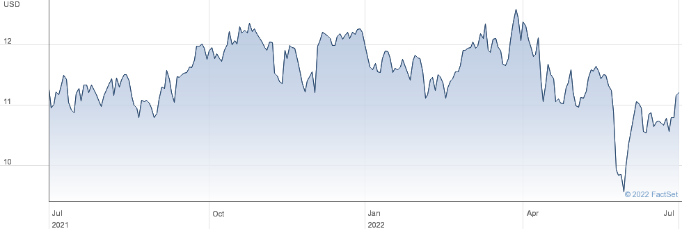 Ladder Capital Corp performance chart
