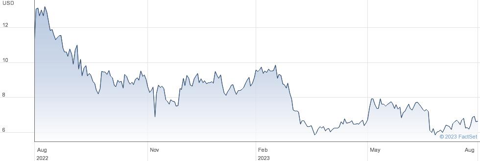 Alector Inc performance chart