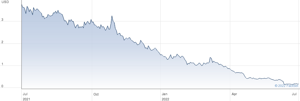 Akerna Corp performance chart