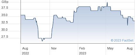 DISTRIB. FIN. performance chart