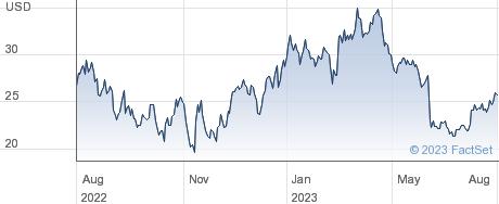 PagerDuty Inc performance chart