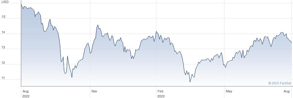 Ellington Financial Inc performance chart