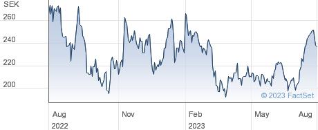 EQT AB performance chart