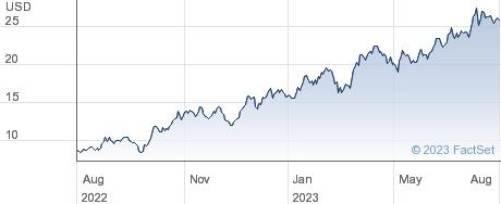 Vista Oil & Gas SAB de CV performance chart