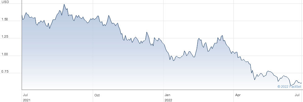 Hepion Pharmaceuticals Inc performance chart