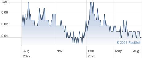 Sienna Resources Inc performance chart
