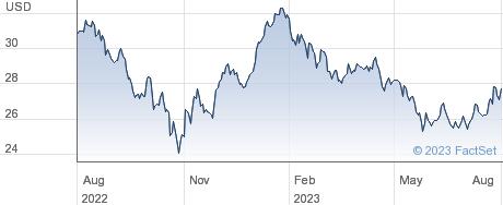 MCSI CHINA USD performance chart