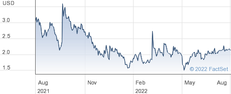Red Cat Holdings Inc performance chart